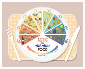 alimentos acidos y alcalinos para adelgazar